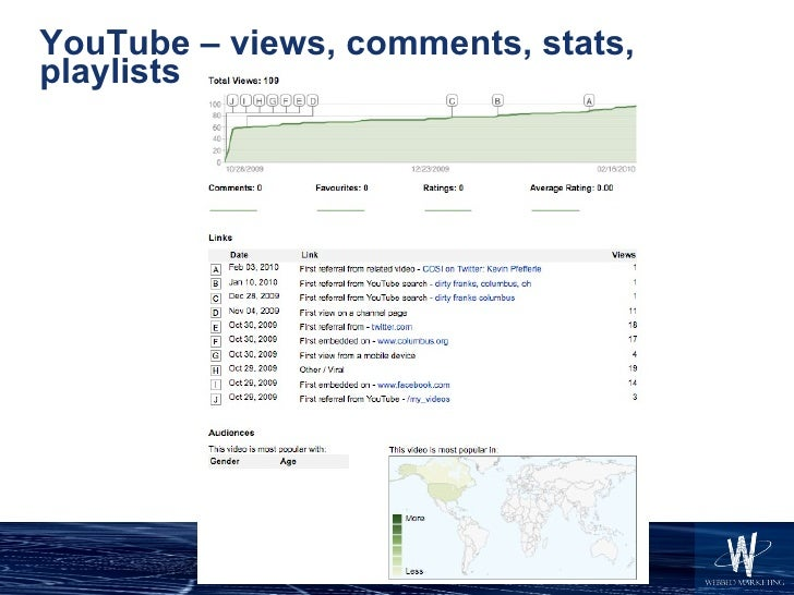 YouTube – views, comments, stats, playlists