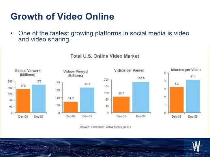 Growth of Video Online <ul><li>One of the fastest growing platforms in social media is video and video sharing. </li></ul>
