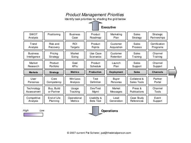 The Chameleon Product Management Model