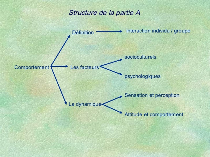 Structure de la partie A                Définition        interaction individu / groupe                                 so...