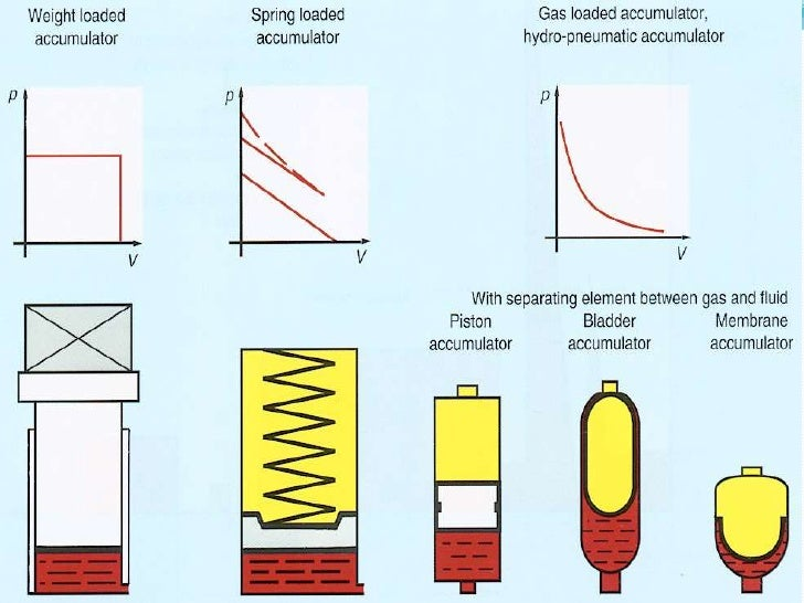 Hydraulic Accumulator Diagram : Hydraulic accumulator