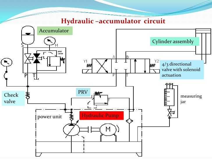 Electric Hydraulic Pump >> Hydraulic accumulator