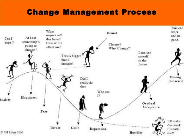 Definition of the Project Cycle: Explaining the 7 Distinct Phases