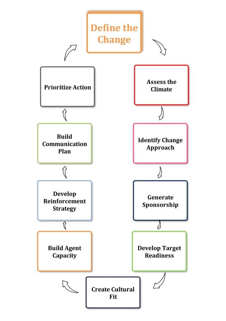 Change Cycle PDF version.pdf