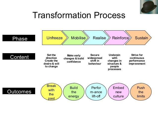 Transformation Process Set the direction Create the desire & will to change Phase Content Outcomes Part Unfreeze Mobilise ...