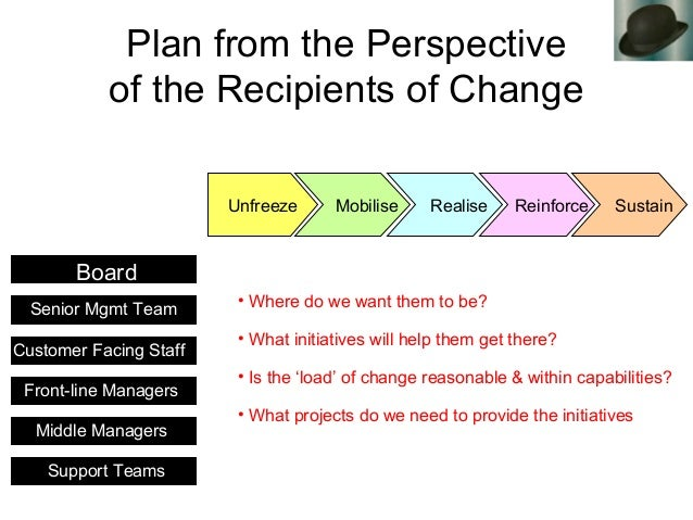 Plan from the Perspective of the Recipients of Change Board Senior Mgmt Team • Where do we want them to be? • What initiat...