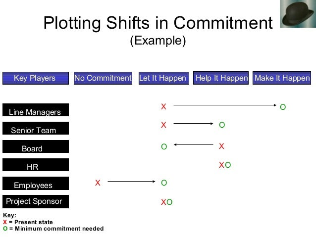 Plotting Shifts in Commitment (Example) Line Managers Senior Team Board HR Employees Project Sponsor Key Players No Commit...