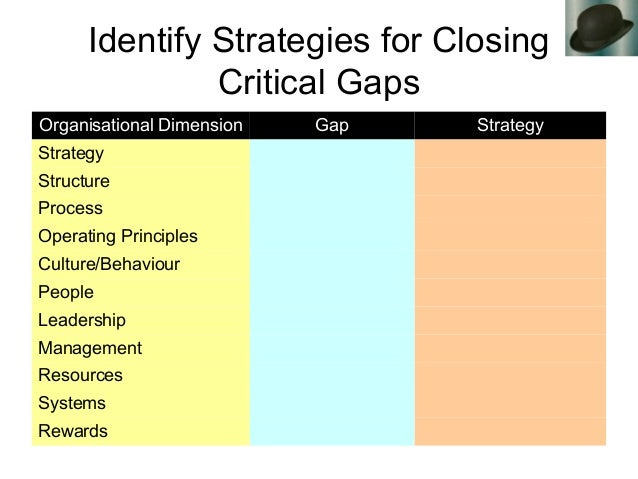 Identify Strategies for Closing Critical Gaps Organisational Dimension Gap Strategy Strategy Structure Process Operating P...