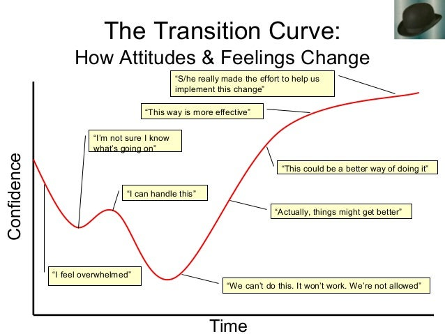 """The Transition Curve: How Attitudes & Feelings Change Confidence Time """"I'm not sure I know what's going on"""" """"I feel overwh..."""