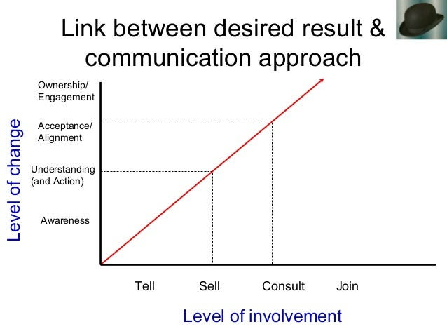 Link between desired result & communication approach Levelofchange Level of involvement Tell Sell Consult Join Awareness U...