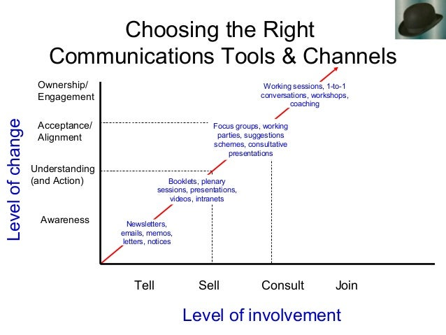 Choosing the Right Communications Tools & Channels Levelofchange Level of involvement Tell Sell Consult Join Awareness Und...