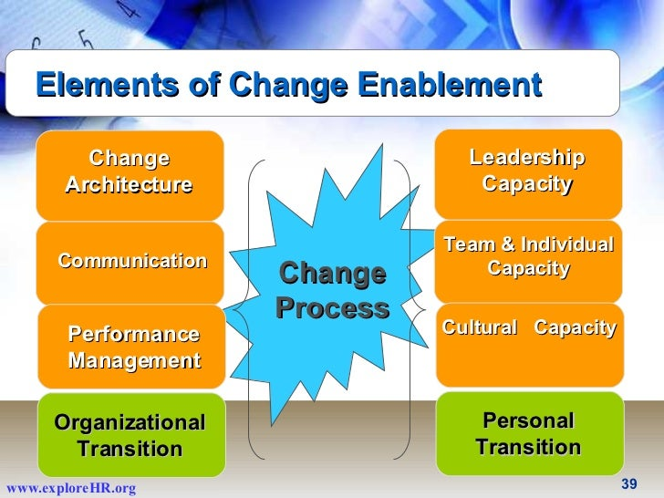 essays management change Implementing changes in nursing - essay sample identification of a needed change as unit manager in a long term care unit within a larger facility, there are sometimes inequities in terms of staff usage.