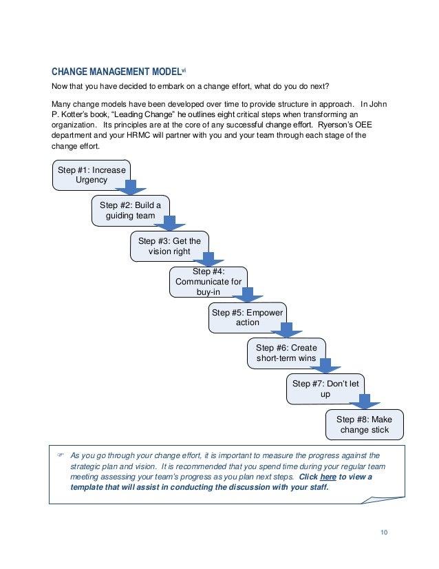 change management leadership guide rh slideshare net Articles On Leadership and Change Change Management Skills for Leadership