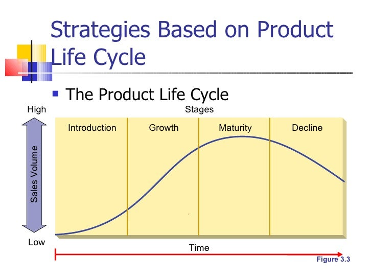 product life cycle stage of wal mart Start studying essentials of marketing perreault ch 9 a stage of the product life cycle when sales are low as a walmart tried to rent dvds by mail after.