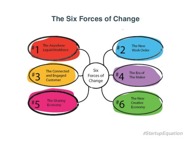 forces for change Forces definition,  physics any operating influence that produces or tends to produce a change in a physical quantity electromotive force coercive force.