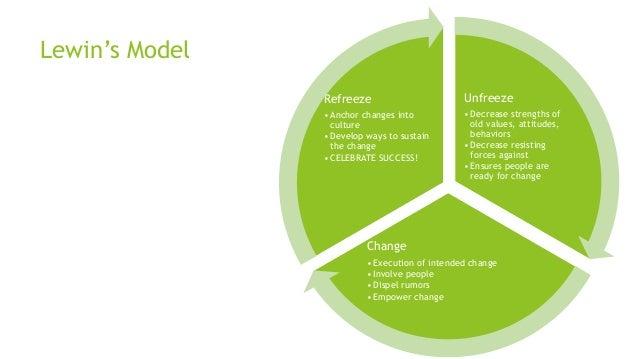 Lewin's Model Unfreeze •Decrease strengths of old values, attitudes, behaviors •Decrease resisting forces against •Ensures...