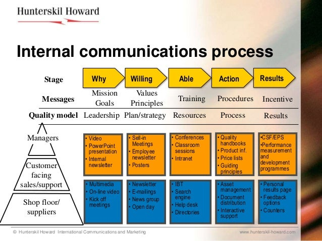 Change Communications Hrd Programmes