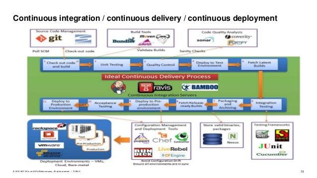 Change Control Management Supports Continuous Integration
