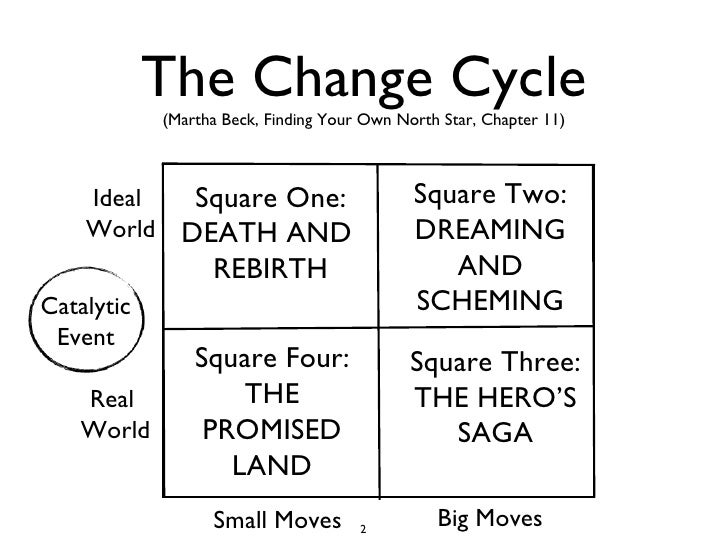The Change Cycle (Martha Beck, Finding Your Own North Star, Chapter 11) Ideal  World Real  World Small Moves Big Moves Cat...