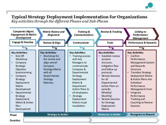 Organizational Effectiveness Vs. Organizational Efficiency