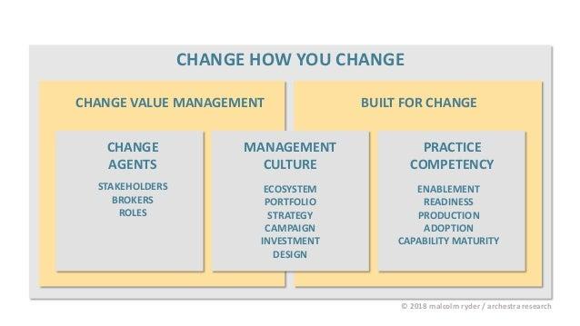 CHANGE HOW YOU CHANGE CHANGE VALUE MANAGEMENT BUILT FOR CHANGE © 2018 malcolm ryder / archestra research CHANGE AGENTS MAN...