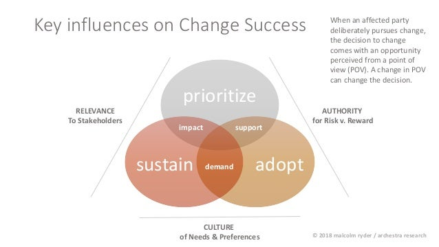 Key influences on Change Success prioritize adoptsustain support demand impact RELEVANCE To Stakeholders AUTHORITY for Ris...