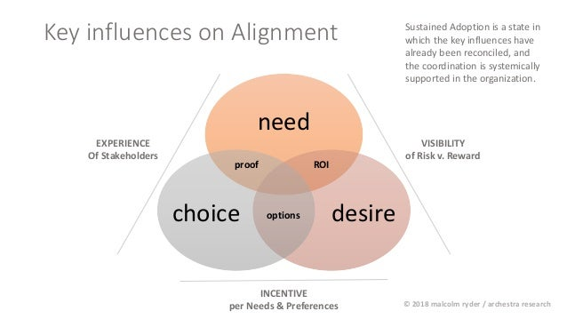 Key influences on Alignment need desirechoice ROI options proof EXPERIENCE Of Stakeholders VISIBILITY of Risk v. Reward IN...