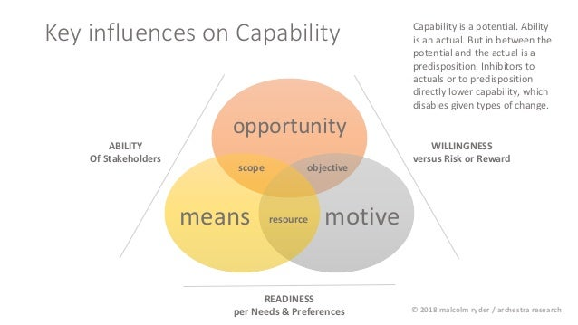 Key influences on Capability opportunity motivemeans objective resource scope ABILITY Of Stakeholders WILLINGNESS versus R...