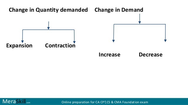 how to find quantity demanded