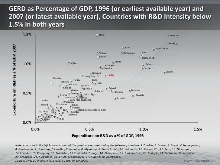 GERD as Percentage of GDP, 1996 (or earliest available year) and 2007 (or latest available year), Countries with R&D Inten...