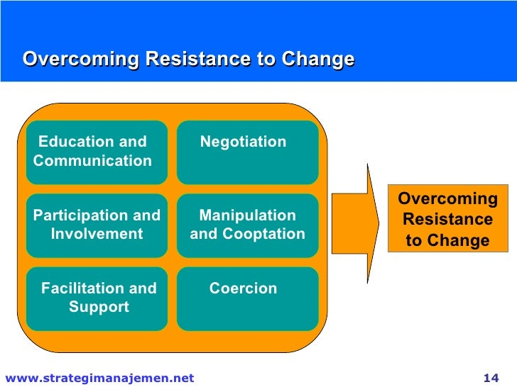 overcoming resistance to change Be prepared to experience resistance to change initiatives and manage this  resistance with prosci's 5 key tips for managing resistance to change.