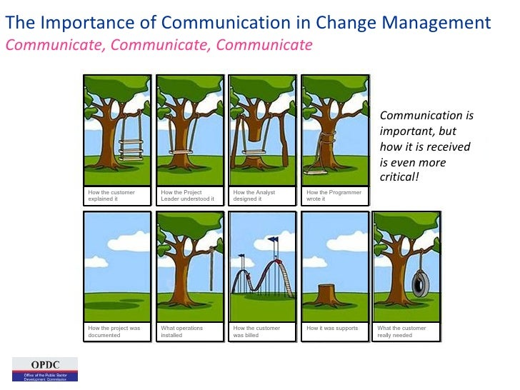 relevance of communication to management In project management communication plays a vital role, it is one of the comer  stones of collaboration and greatly contribute towards the success of the project.