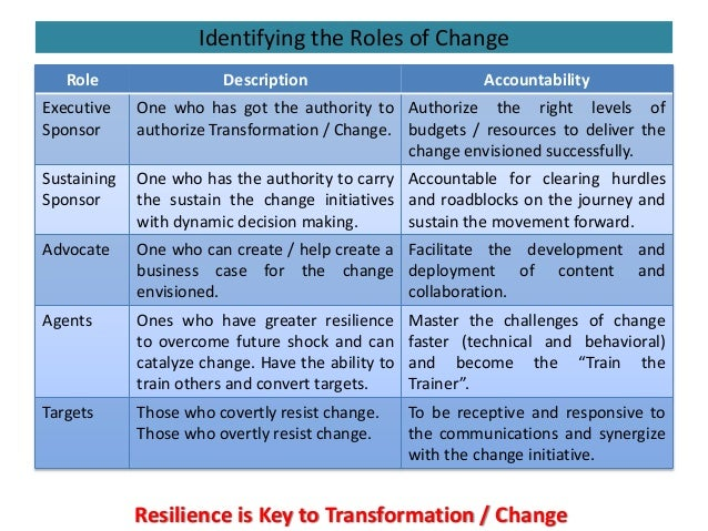 Identifying the Roles of Change Role Description Accountability Executive Sponsor One who has got the authority to authori...