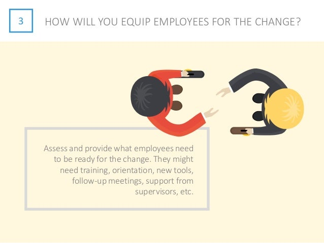3 HOW WILL YOU EQUIP EMPLOYEES FOR THE CHANGE? Assess and provide what employees need to be ready for the change. They mig...