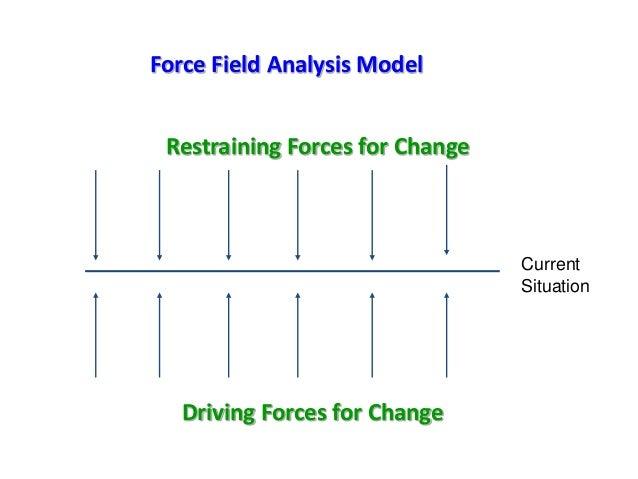 Force Field Analysis Model Current Situation Restraining Forces for Change Driving Forces for Change