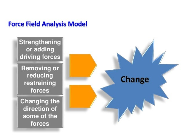 Force Field Analysis Model Strengthening or adding driving forces Removing or reducing restraining forces Changing the dir...