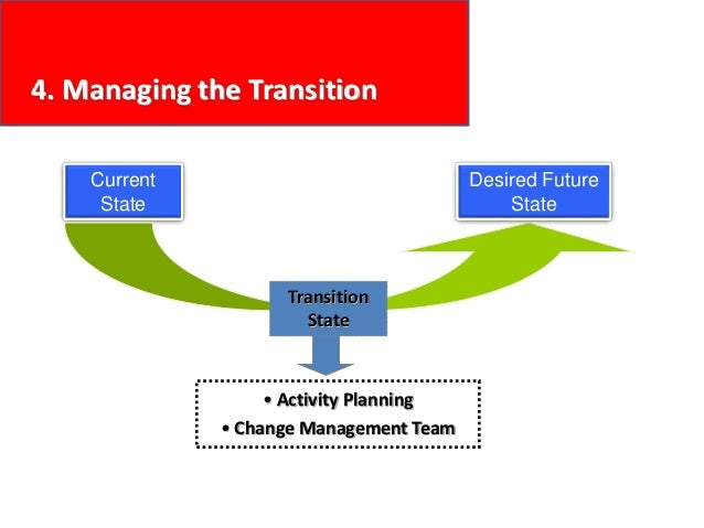 4. Managing the Transition Current State Desired Future State Transition State • Activity Planning • Change Management Team
