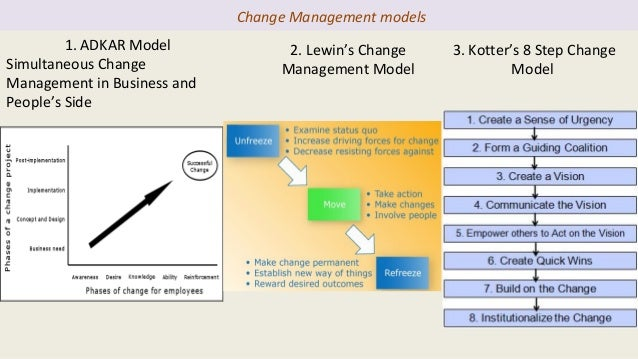 change management kotter s model pros and cons Founded in 1994, prosci is a change management firm focused on helping individuals and organizations build change management capabilities best practices research acts as the foundation for prosci's world-renowned change management training programs and tools, including the prosci adkar® model.