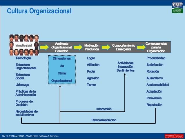 Como gestionar el cambio tecnologico estrategias para for Bureau antonym