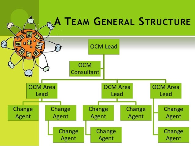 Change management - the change team