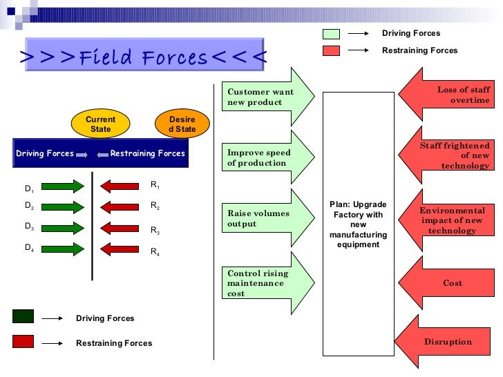 force field theory of change