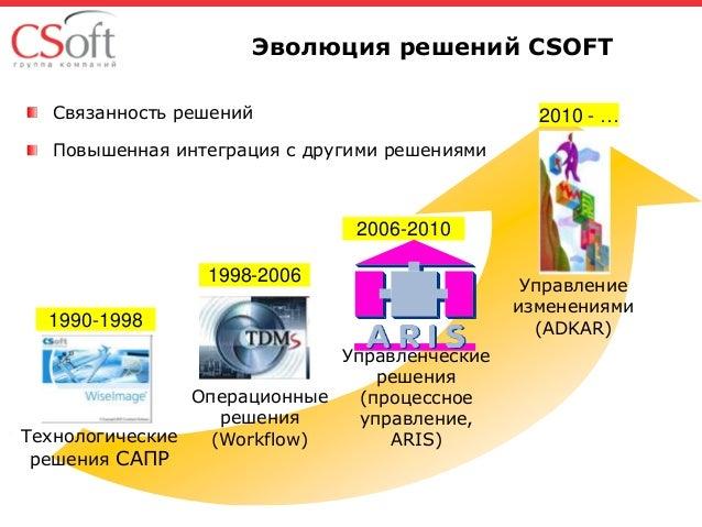 Управление изменениями - методология и процесс ADKAR Slide 3