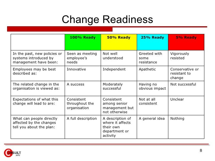 Business change impact assessment template choice image for Change impact assessment template