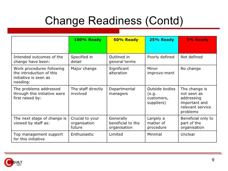 Change Management Procedure Templates. sample management sample ...
