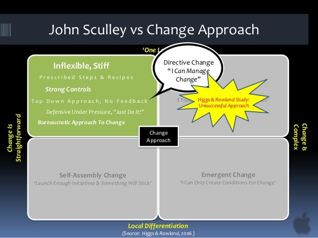 people and change management mcdonalds The relationship model for mcdonald's/product and customer the relationship   as  people  understand  why  the  change  is  necessary.