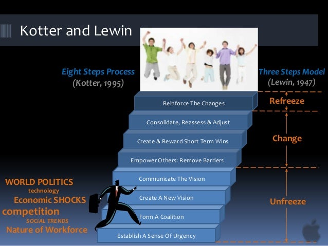 lewin and kotter change Lewin's change management model  as with lewin's and the mckinsey change management models, kotter should be supplemented with  get a free process street .
