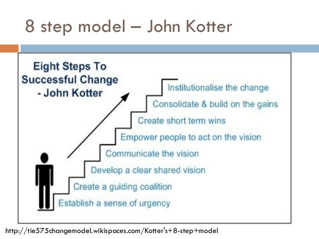 kotter s eight key implementation challenges to change The kotter's 8 step model template for powerpoint is an organizational change management implementing a new process for organizational change is a challenge and requires a detail strategy the next three rationalize implementation and last two are implementation and control.