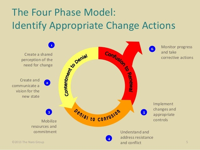 A Comprehensive Guide to Change Management