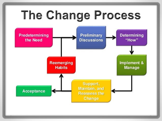manage change Managing project changes change requests are inevitable in any project successful project managers effectively manage changes through the use of change control boards.