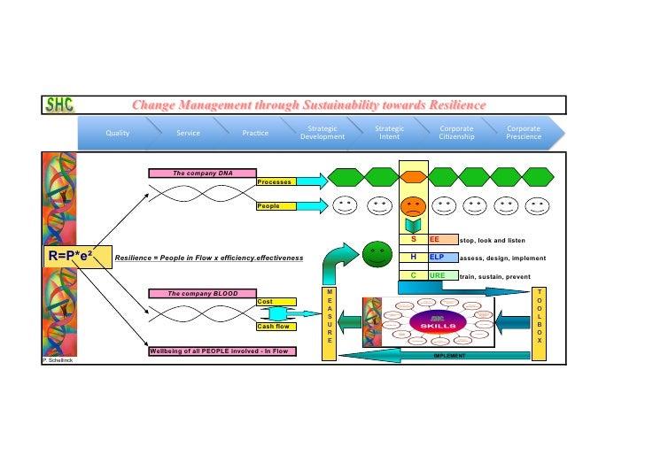 Change Management through Sustainability towards Resilience                                                               ...